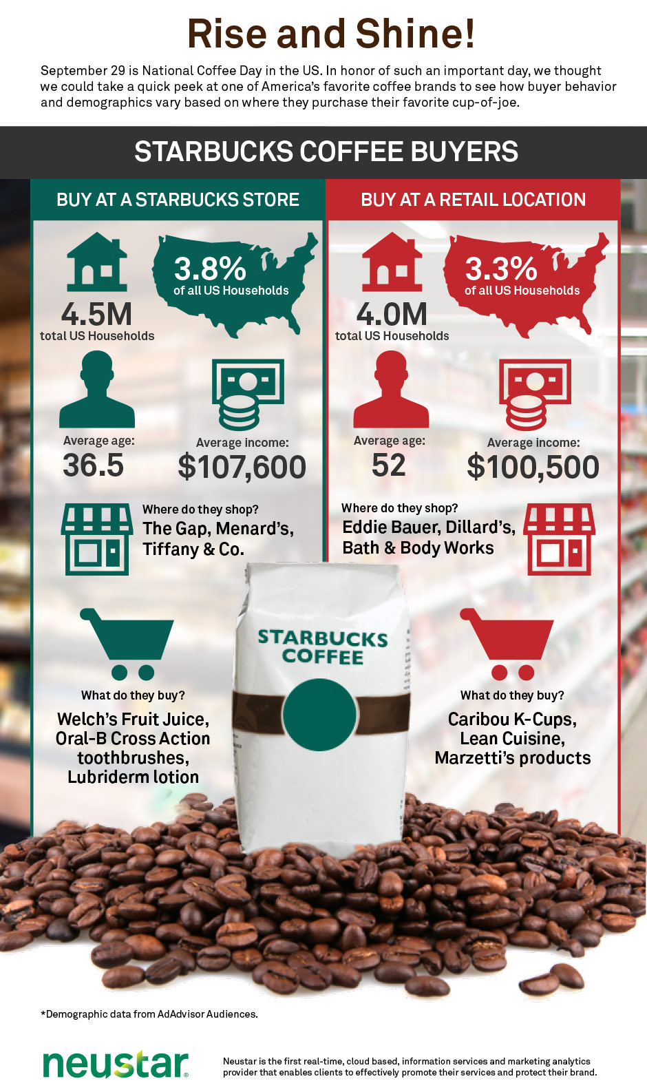 demographic analysis of starbucks Pestle analysis of starbucks discusses how external factors have affected business necessary steps to retain its consumer base and gain consumer loyalty.