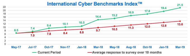 Chart: Cyber Benchmarks Index