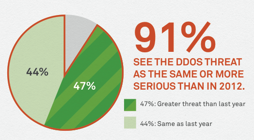 what is the ddos threat graphic