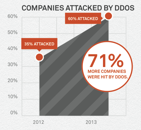 twice as many businesses report ddos attack