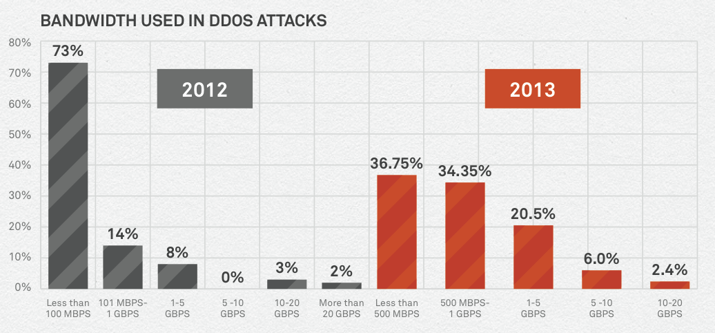 ddos attack size