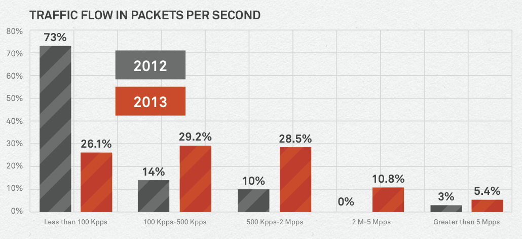 ddos attack size in packets per second