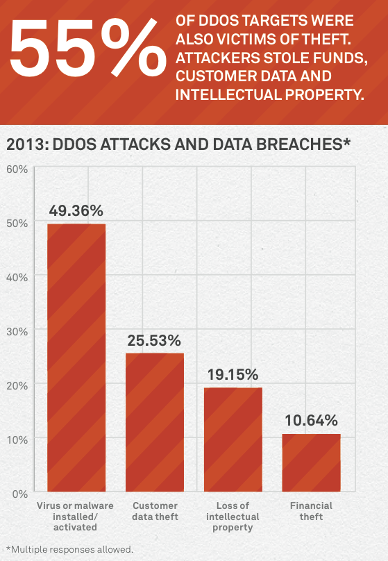 ddos attacks and data theft