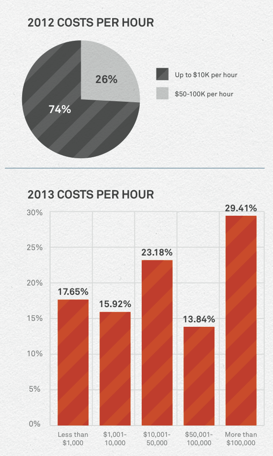 cost of a ddos attack