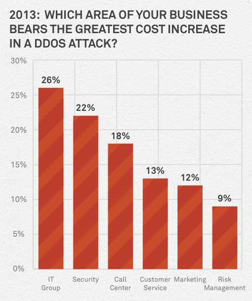 ddos attacks and IT group