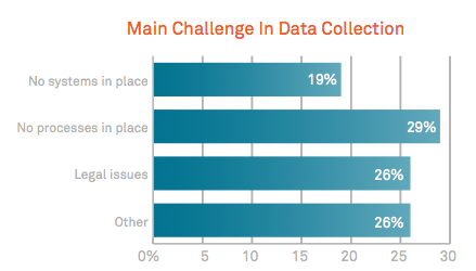 marketing data collection challenges