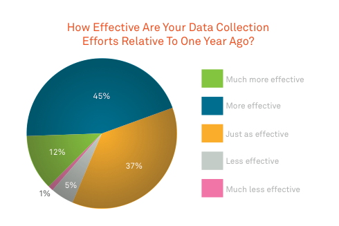 marketing data collection efforts
