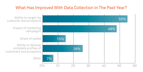 data collection improvements