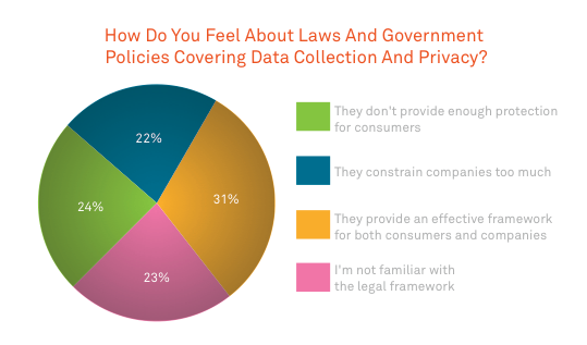data collection and policy