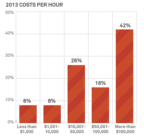 DDoS attack costs per hour