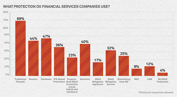 ddos protection services used by financial services companies