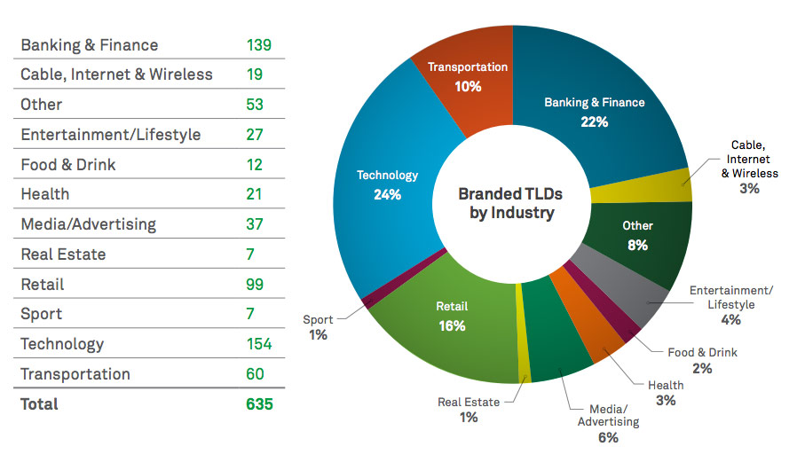 New TLD industry landscape diagram broken out by TLDs