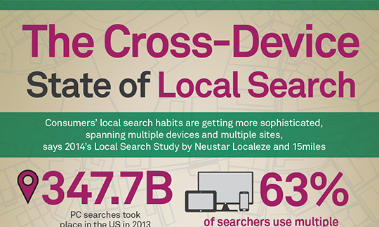 Infographic: The Cross Device State of Local Search