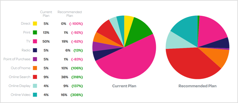 ​Get a Fast & Free Evaluation of Your Marketing Allocations with MarketShare SpendCheck