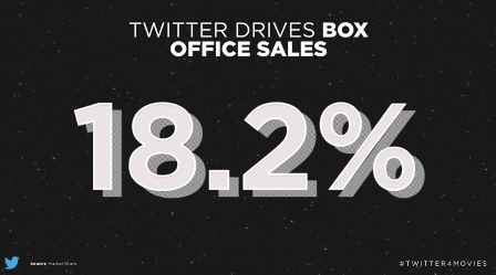 Understanding Twitter Box Office Impact in the UK