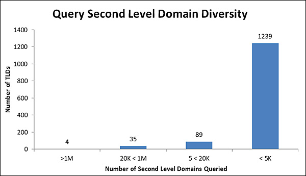 Query SLD diversity graphic