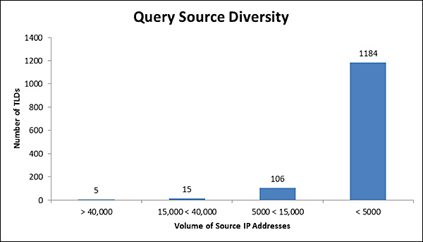 Query source diversity graphic