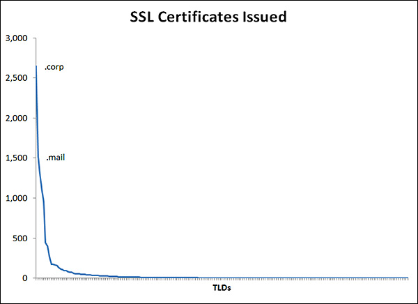 ssl certificates issued graphic