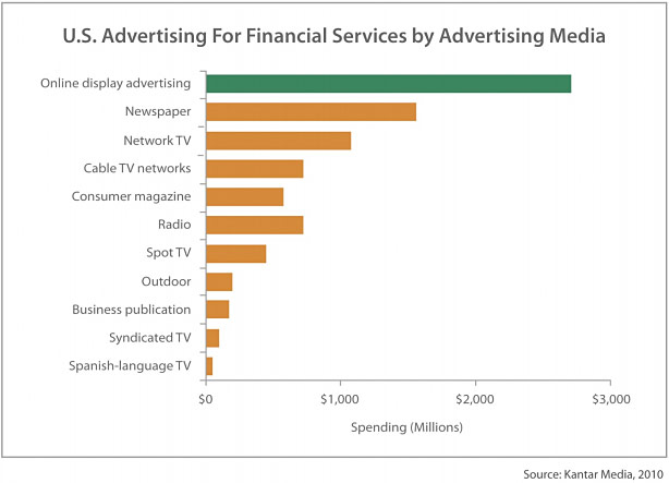 Chart: U.S. advertising for financial services by advertising media