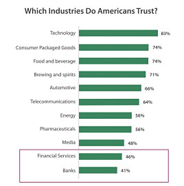 Chart: Which industries do Americans trust?