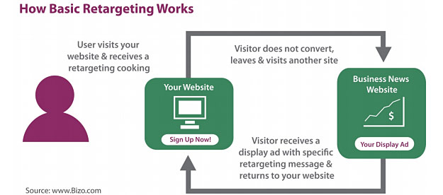 Graphic: How basic retargeting works